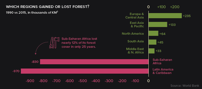 Gained Forest Area Chart