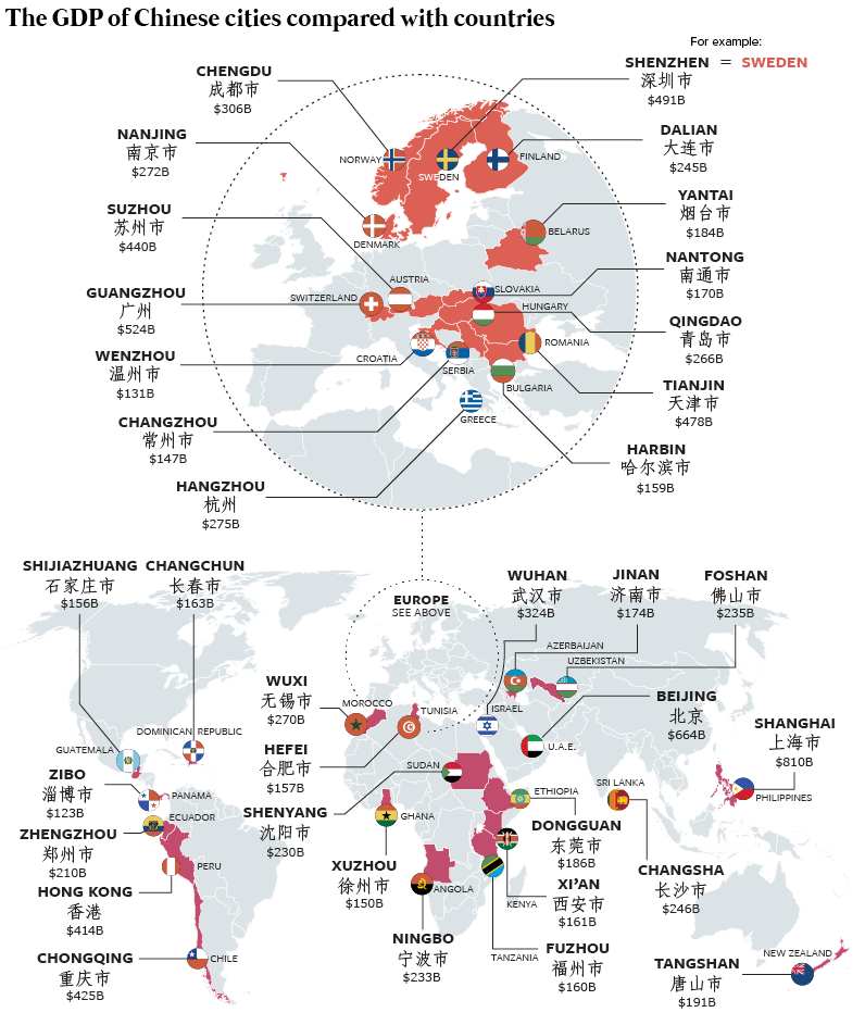 China cities vs. country GDPs