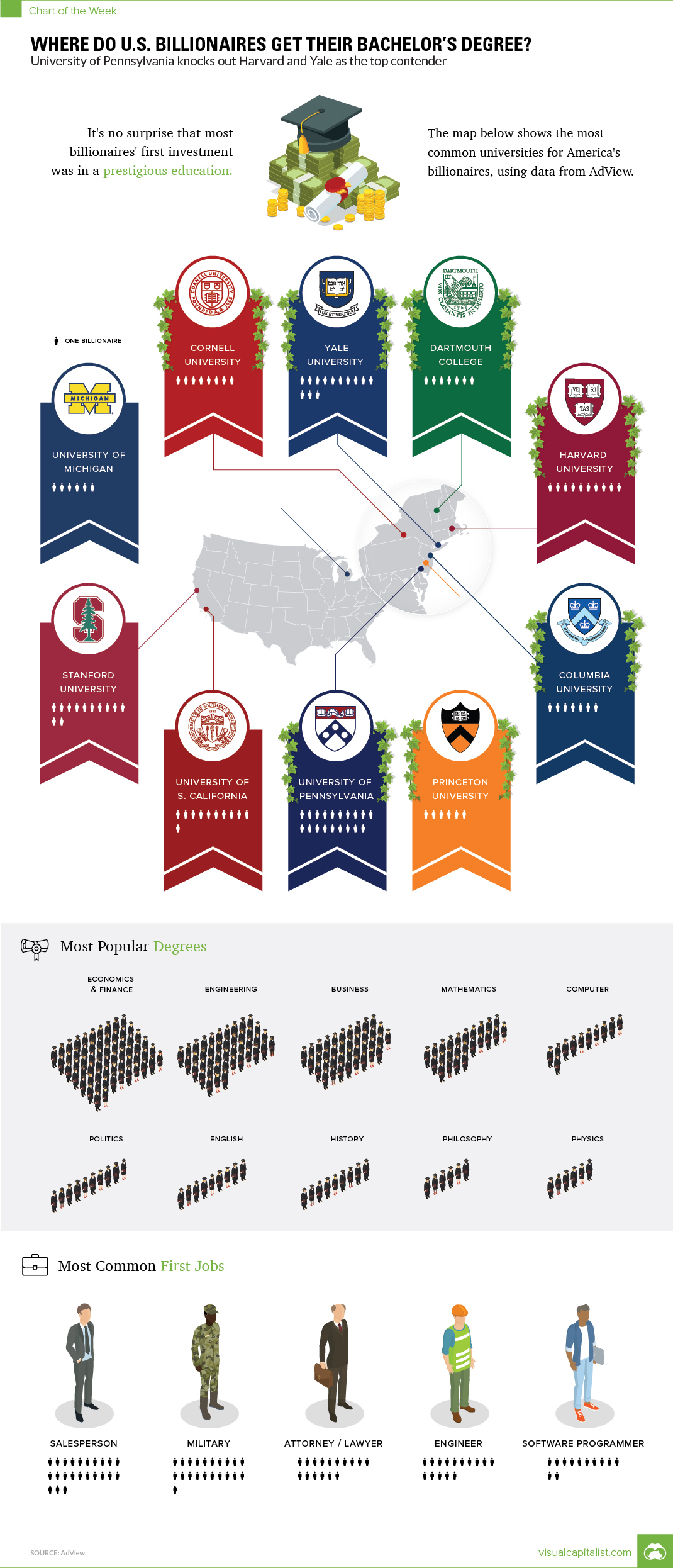 Which College Produces the Most Billionaires?
