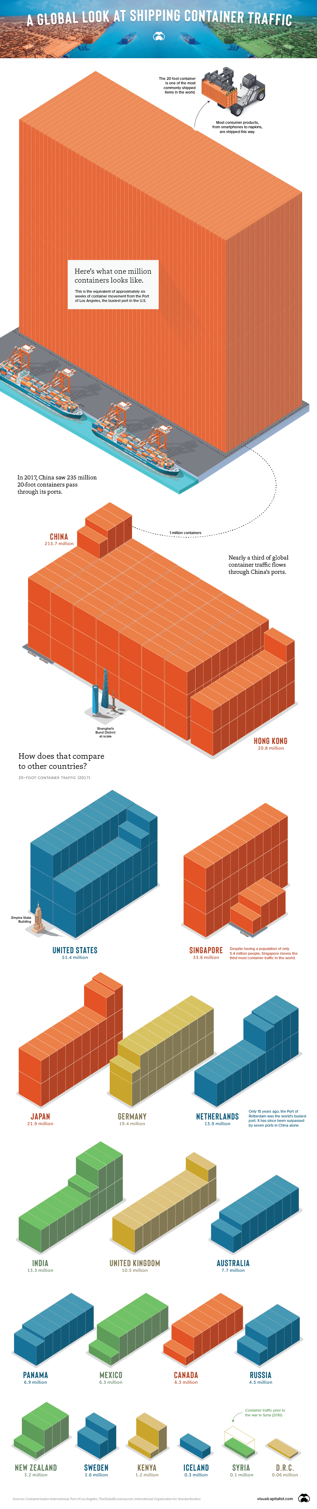 Shipping container traffic